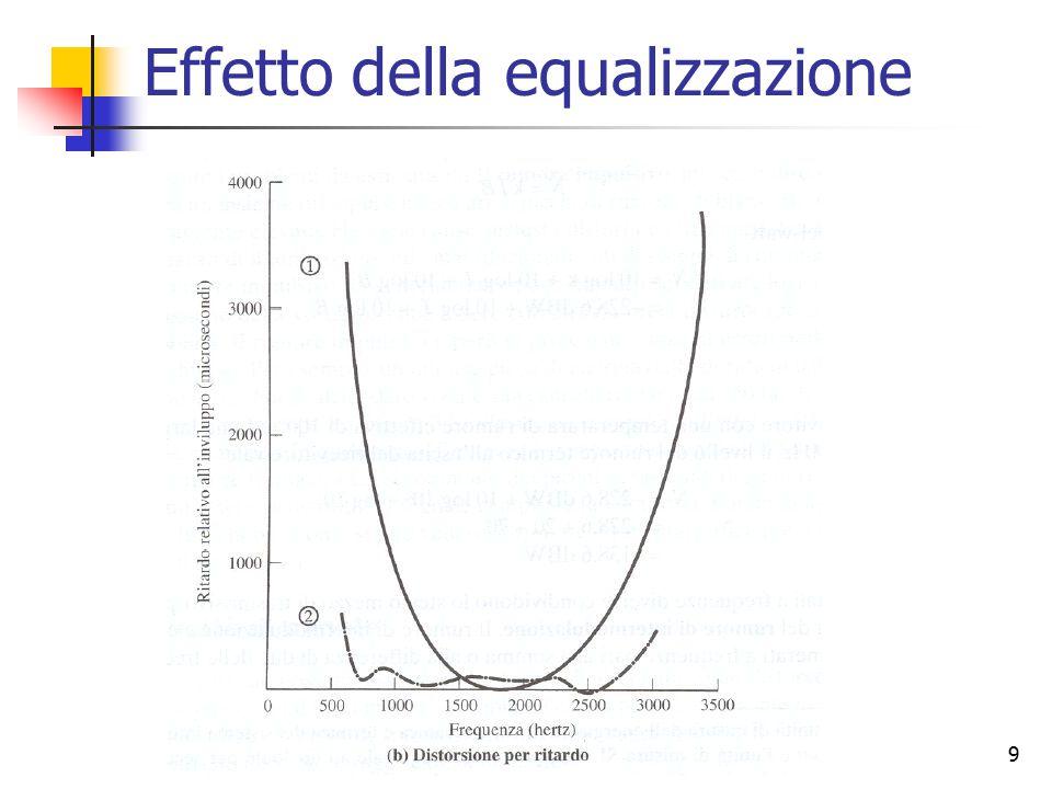 9 Effetto della equalizzazione