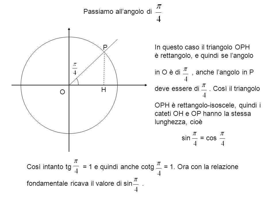 Passiamo all'angolo di O P H In questo caso il triangolo OPH è rettangolo, e quindi se l'angolo in O è di, anche l'angolo in P deve essere di.