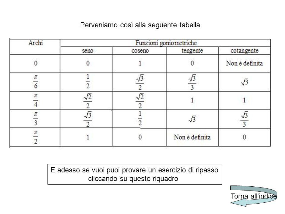 Perveniamo così alla seguente tabella E adesso se vuoi puoi provare un esercizio di ripasso cliccando su questo riquadro Torna all'indice