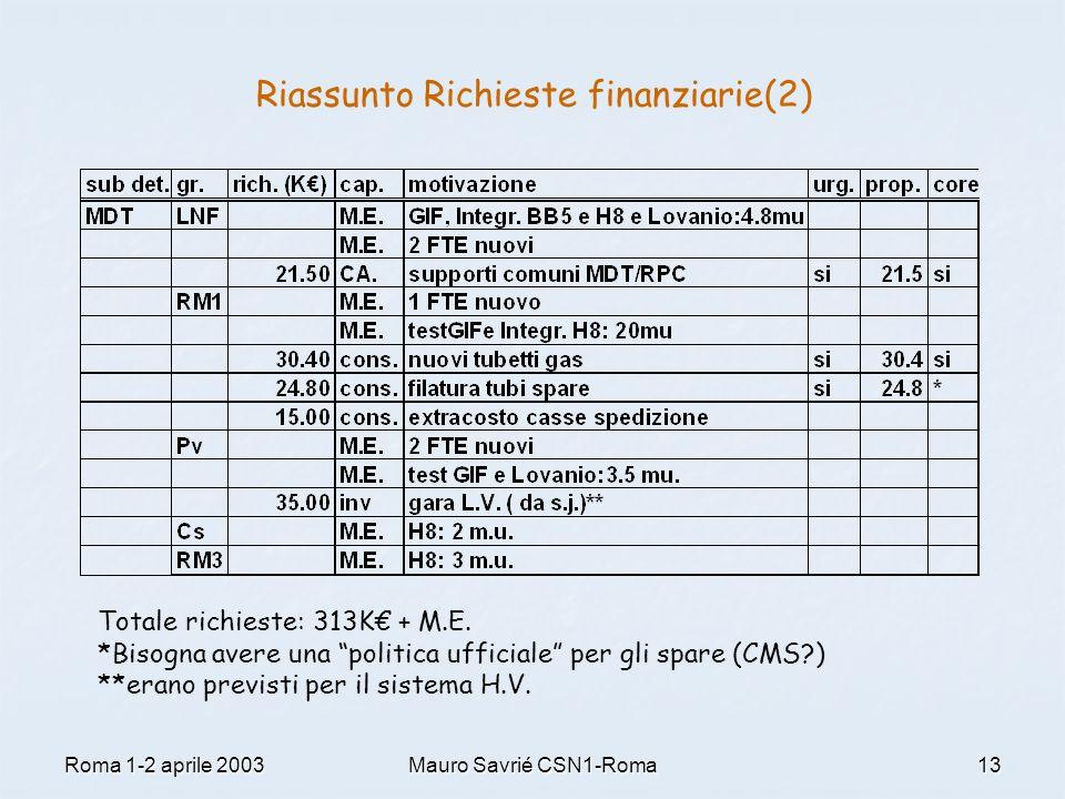 """Roma 1-2 aprile 2003Mauro Savrié CSN1-Roma13 Riassunto Richieste finanziarie(2) Totale richieste: 313K€ + M.E. *Bisogna avere una """"politica ufficiale"""""""