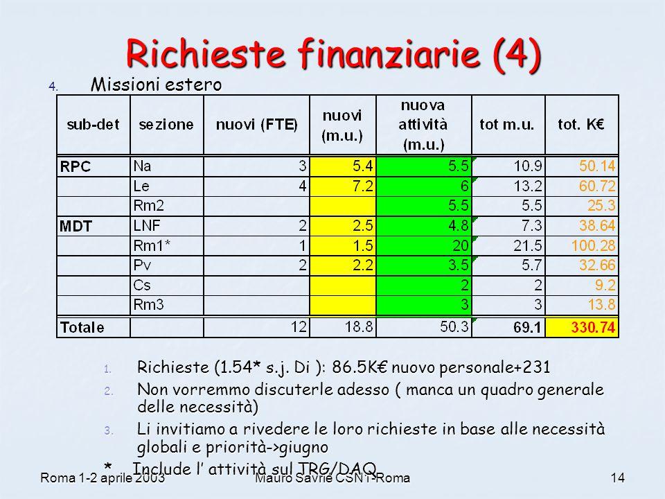 Roma 1-2 aprile 2003Mauro Savrié CSN1-Roma14 Richieste finanziarie (4) 4. Missioni estero 1. Richieste (1.54* s.j. Di ): 86.5K€ nuovo personale+231 2.