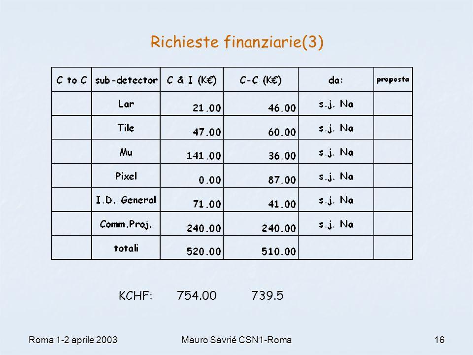 Roma 1-2 aprile 2003Mauro Savrié CSN1-Roma16 Richieste finanziarie(3) KCHF: 754.00 739.5