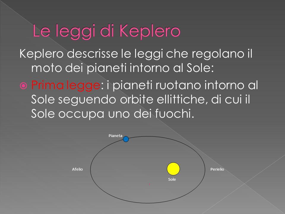 Keplero descrisse le leggi che regolano il moto dei pianeti intorno al Sole:  Prima legge: i pianeti ruotano intorno al Sole seguendo orbite ellittiche, di cui il Sole occupa uno dei fuochi.