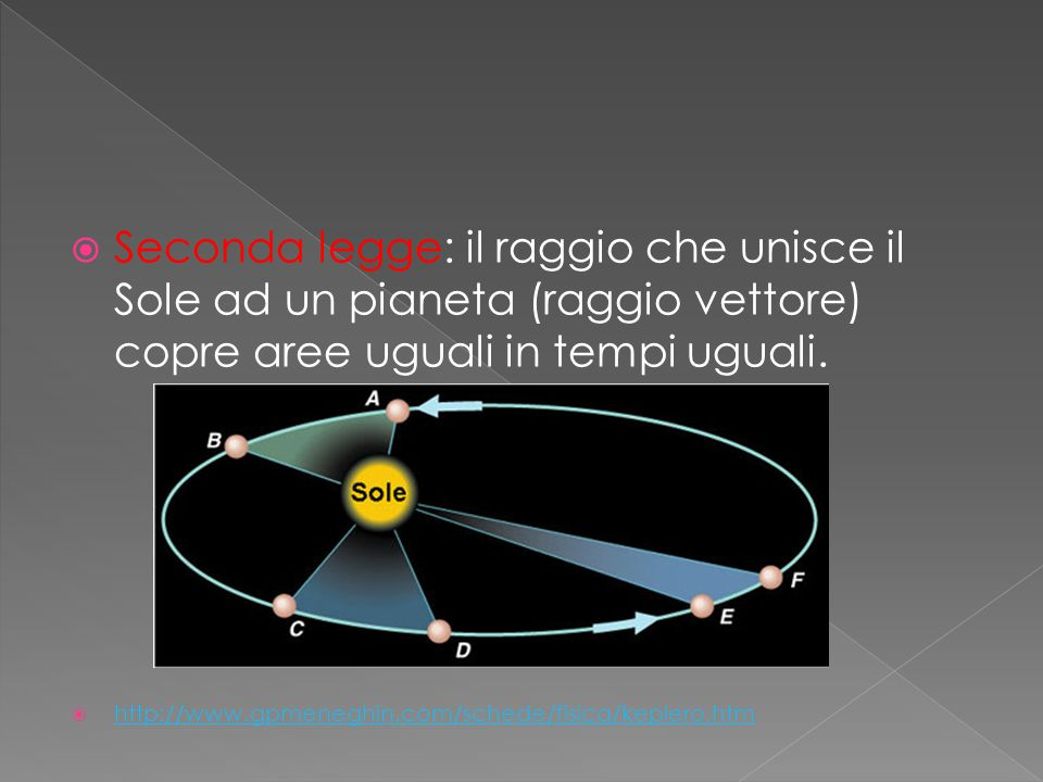  Seconda legge: il raggio che unisce il Sole ad un pianeta (raggio vettore) copre aree uguali in tempi uguali.  http://www.gpmeneghin.com/schede/fis