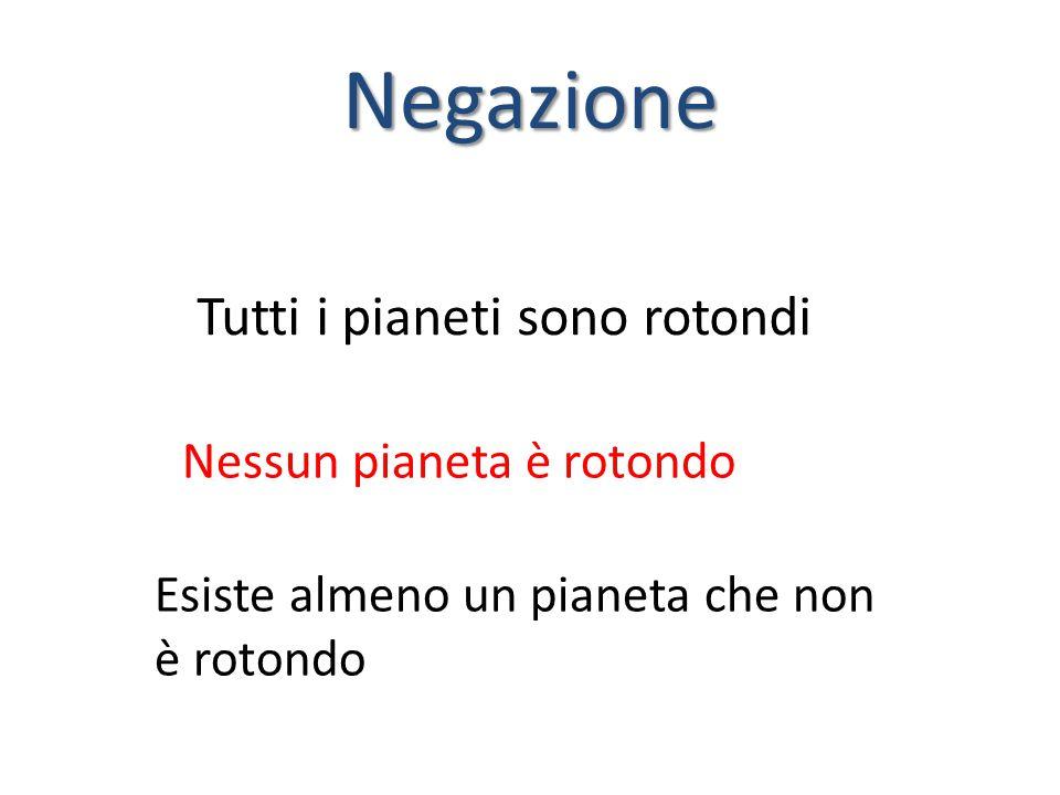 Negazione Tutti i pianeti sono rotondi Esiste almeno un pianeta che non è rotondo Nessun pianeta è rotondo