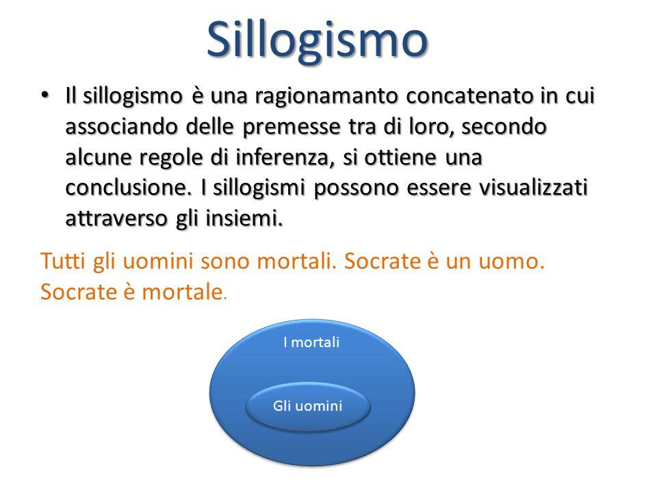 Sillogismo Il sillogismo è una ragionamanto concatenato in cui associando delle premesse tra di loro, secondo alcune regole di inferenza, si ottiene una conclusione.