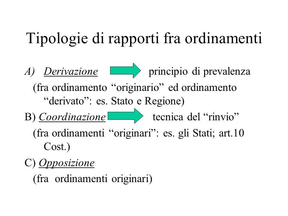 """Tipologie di rapporti fra ordinamenti A)Derivazione principio di prevalenza (fra ordinamento """"originario"""" ed ordinamento """"derivato"""": es. Stato e Regio"""