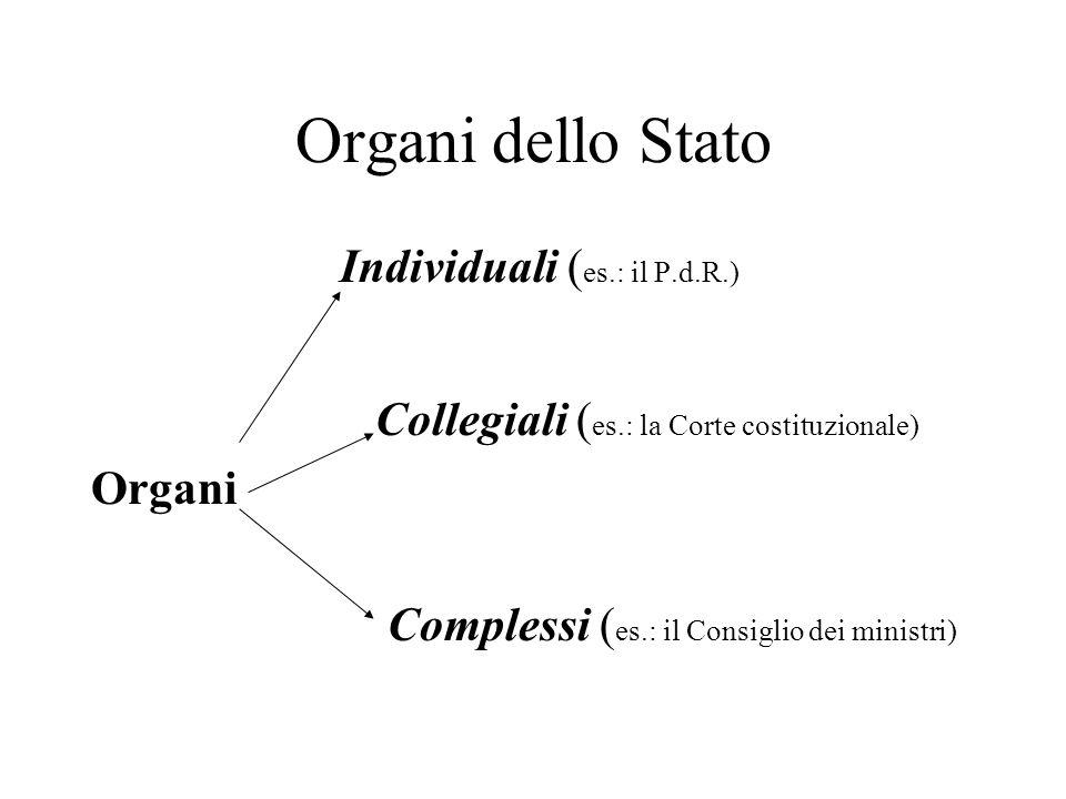 Organi dello Stato Individuali ( es.: il P.d.R.) Collegiali ( es.: la Corte costituzionale) Organi Complessi ( es.: il Consiglio dei ministri)