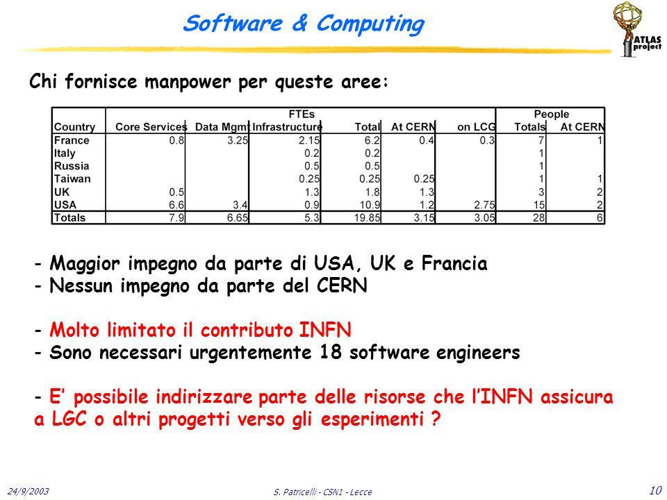 24/9/2003 S. Patricelli - CSN1 - Lecce 10 Software & Computing Chi fornisce manpower per queste aree: - Maggior impegno da parte di USA, UK e Francia