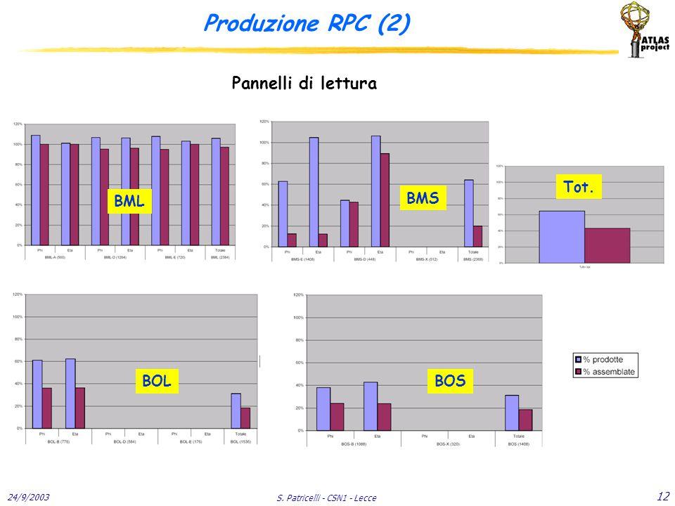 24/9/2003 S. Patricelli - CSN1 - Lecce 12 Produzione RPC (2) Pannelli di lettura BML BMS BOLBOS Tot.