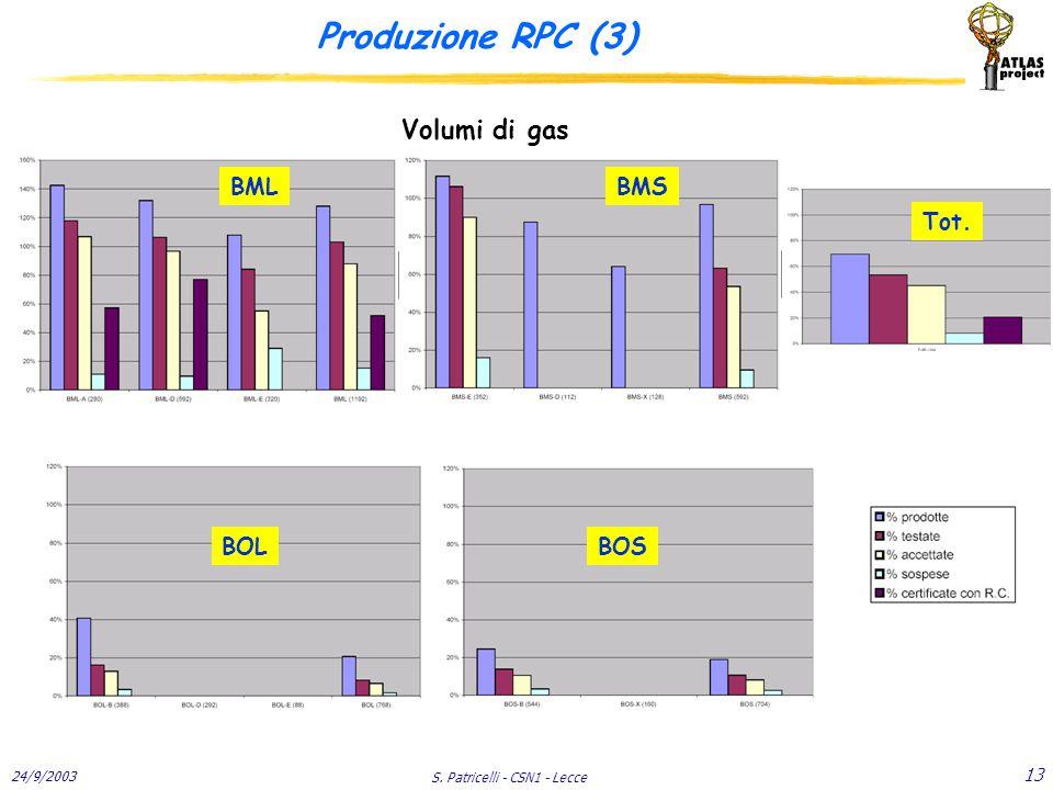 24/9/2003 S. Patricelli - CSN1 - Lecce 13 Produzione RPC (3) Volumi di gas BMLBMS BOLBOS Tot.