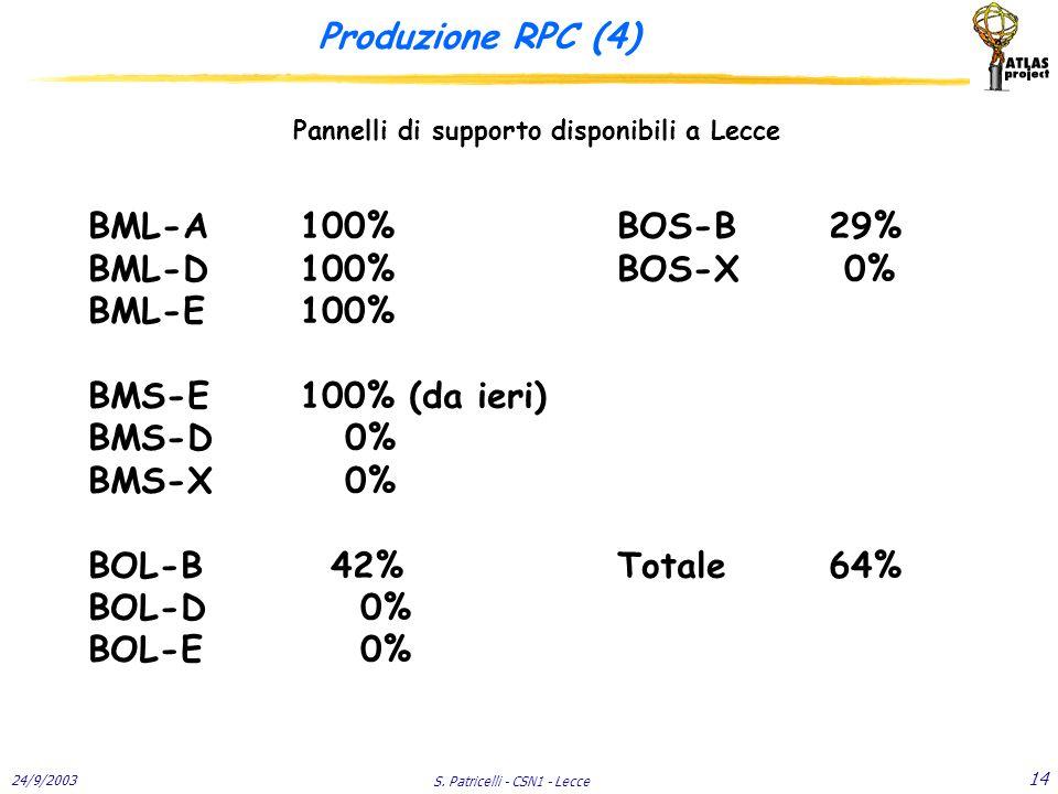 24/9/2003 S. Patricelli - CSN1 - Lecce 14 Produzione RPC (4) Pannelli di supporto disponibili a Lecce BML-A100%BOS-B29% BML-D100%BOS-X 0% BML-E100% BM