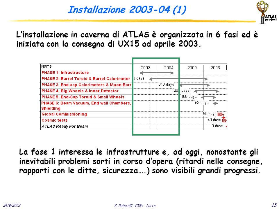 24/9/2003 S. Patricelli - CSN1 - Lecce 15 Installazione 2003-04 (1) L'installazione in caverna di ATLAS è organizzata in 6 fasi ed è iniziata con la c