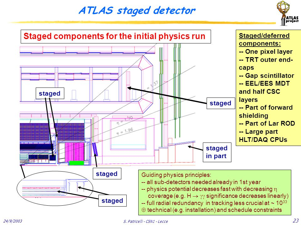 24/9/2003 S. Patricelli - CSN1 - Lecce 23 ATLAS staged detector staged Guiding physics principles: -- all sub-detectors needed already in 1st year --