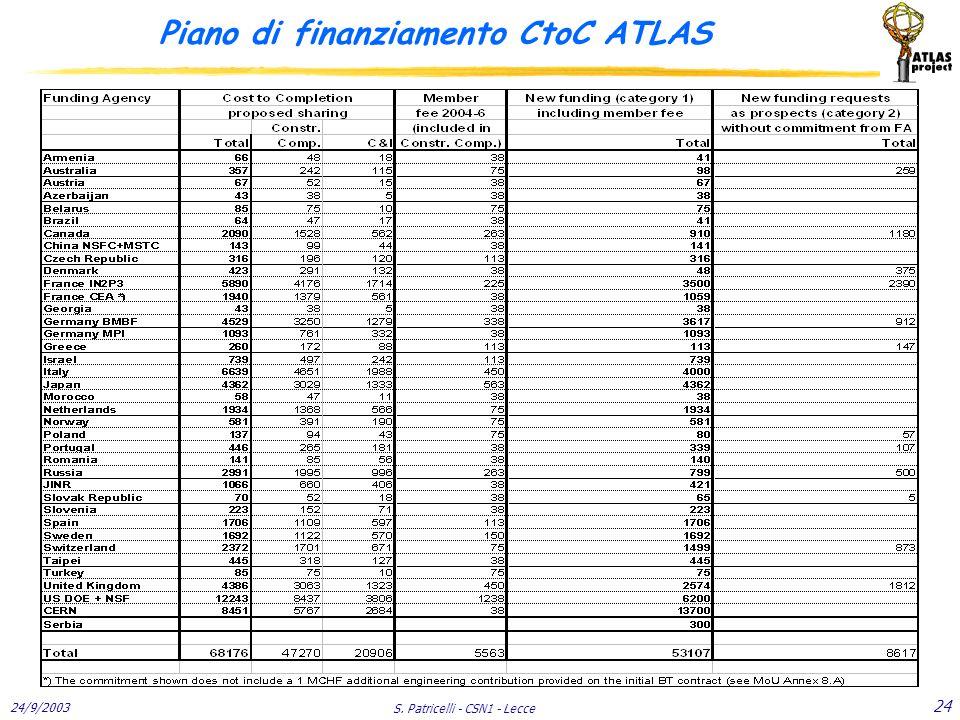 24/9/2003 S. Patricelli - CSN1 - Lecce 24 Piano di finanziamento CtoC ATLAS