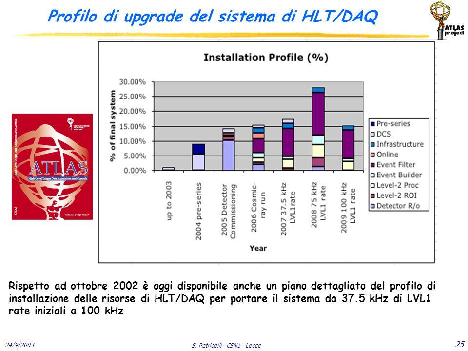 24/9/2003 S. Patricelli - CSN1 - Lecce 25 Profilo di upgrade del sistema di HLT/DAQ Rispetto ad ottobre 2002 è oggi disponibile anche un piano dettagl