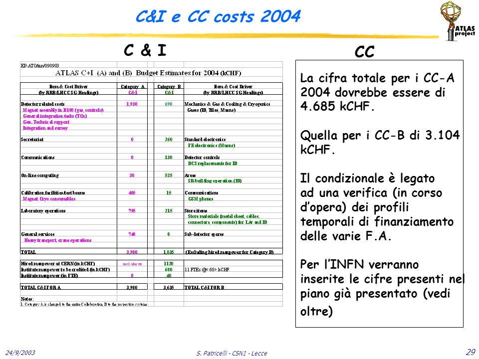 24/9/2003 S. Patricelli - CSN1 - Lecce 29 C&I e CC costs 2004 La cifra totale per i CC-A 2004 dovrebbe essere di 4.685 kCHF. Quella per i CC-B di 3.10