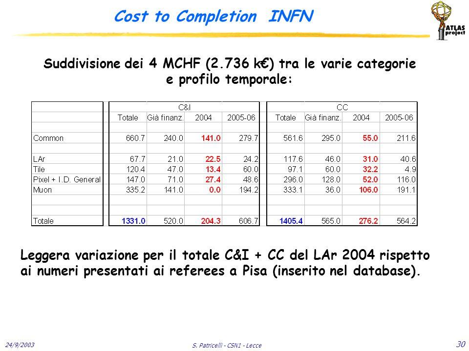 24/9/2003 S. Patricelli - CSN1 - Lecce 30 Cost to Completion INFN Suddivisione dei 4 MCHF (2.736 k€) tra le varie categorie e profilo temporale: Legge