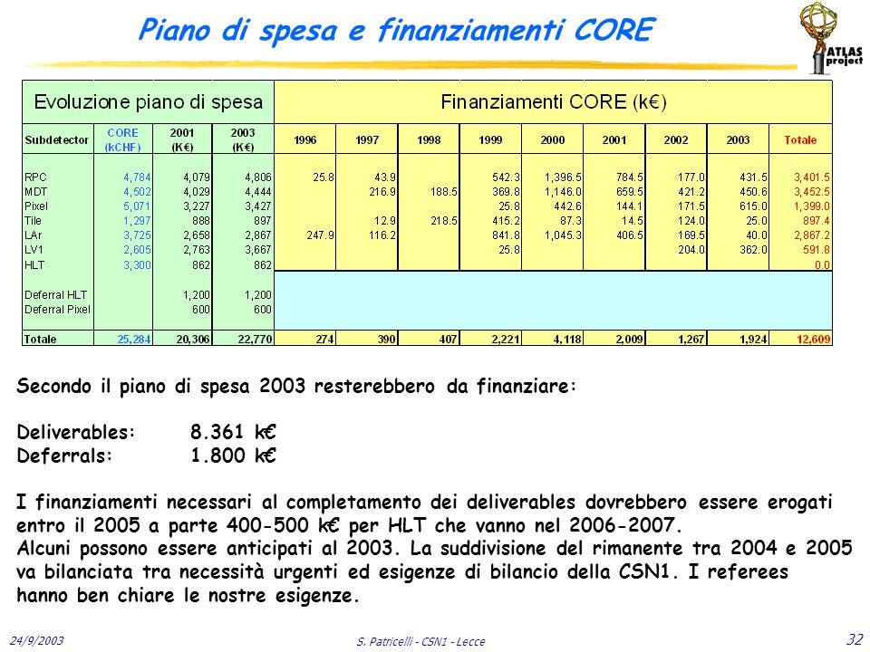 24/9/2003 S. Patricelli - CSN1 - Lecce 32 Piano di spesa e finanziamenti CORE Secondo il piano di spesa 2003 resterebbero da finanziare: Deliverables: