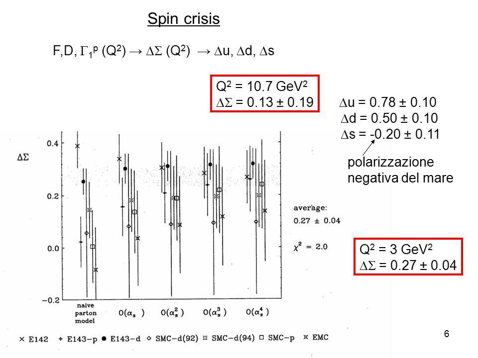 24-Nov-146 F,D,  1 p (Q 2 ) →  (Q 2 ) →  u,  d,  s Q 2 = 10.7 GeV 2  = 0.13 ± 0.19  u = 0.78 ± 0.10  d = 0.50 ± 0.10  s = -0.20 ± 0.11 polarizzazione negativa del mare Q 2 = 3 GeV 2  = 0.27 ± 0.04 Spin crisis