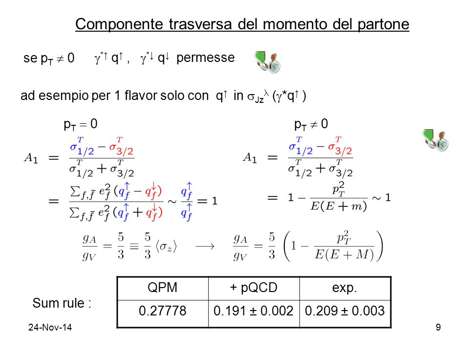24-Nov-149 Componente trasversa del momento del partone se p T  0  *↑ q ↑,  *↓ q ↓ permesse ad esempio per 1 flavor solo con q ↑ in  Jz (  *q ↑ )