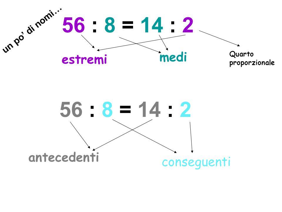 In ogni proporzione il prodotto degli estremi è sempre uguale al prodotto dei medi a : b = c : d a ٠ d = b ٠ c