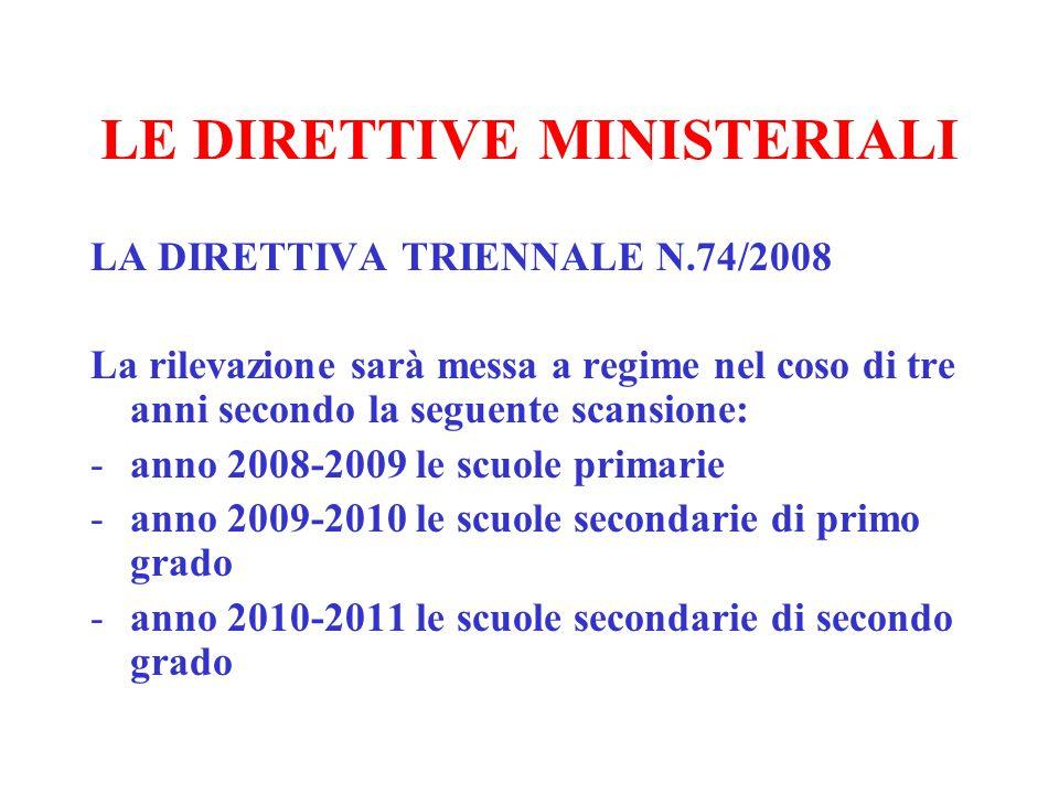 LA COLLABORAZIONE ALLE INDAGINI INTERNAZIONALI OCSE PISA IEA TIMSS IEA TIMSS ADVANCED IEA ICCS IEA PIRLS IEA SITES