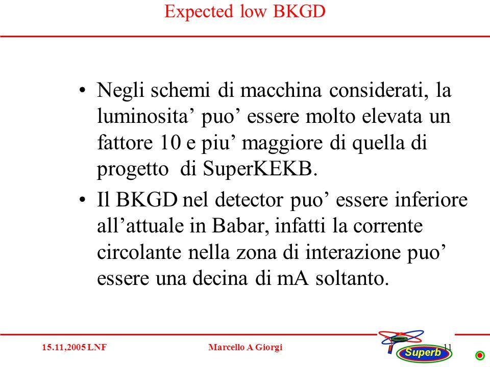15.11,2005 LNFMarcello A Giorgi11 Expected low BKGD Negli schemi di macchina considerati, la luminosita' puo' essere molto elevata un fattore 10 e piu' maggiore di quella di progetto di SuperKEKB.