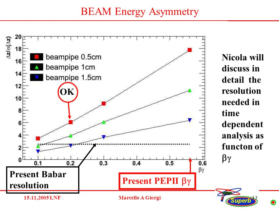 15.11,2005 LNFMarcello A Giorgi13 BEAM Energy Asymmetry Present PEPII  Present Babar resolution OK Nicola will discuss in detail the resolution needed in time dependent analysis as functon of 