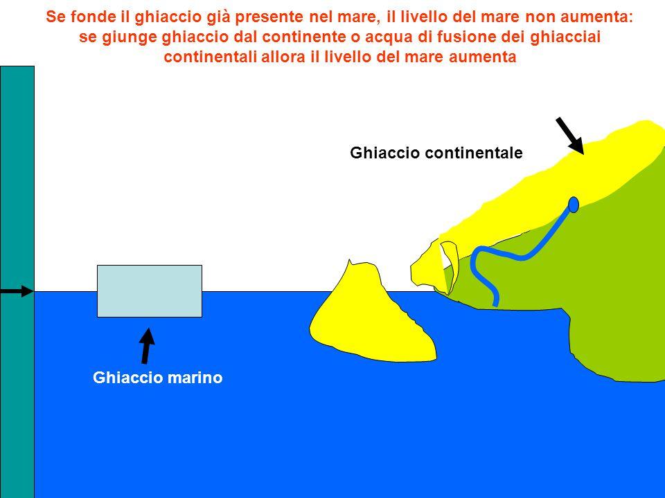 Ghiaccio marino Ghiaccio continentale Se fonde il ghiaccio già presente nel mare, il livello del mare non aumenta: se giunge ghiaccio dal continente o acqua di fusione dei ghiacciai continentali allora il livello del mare aumenta