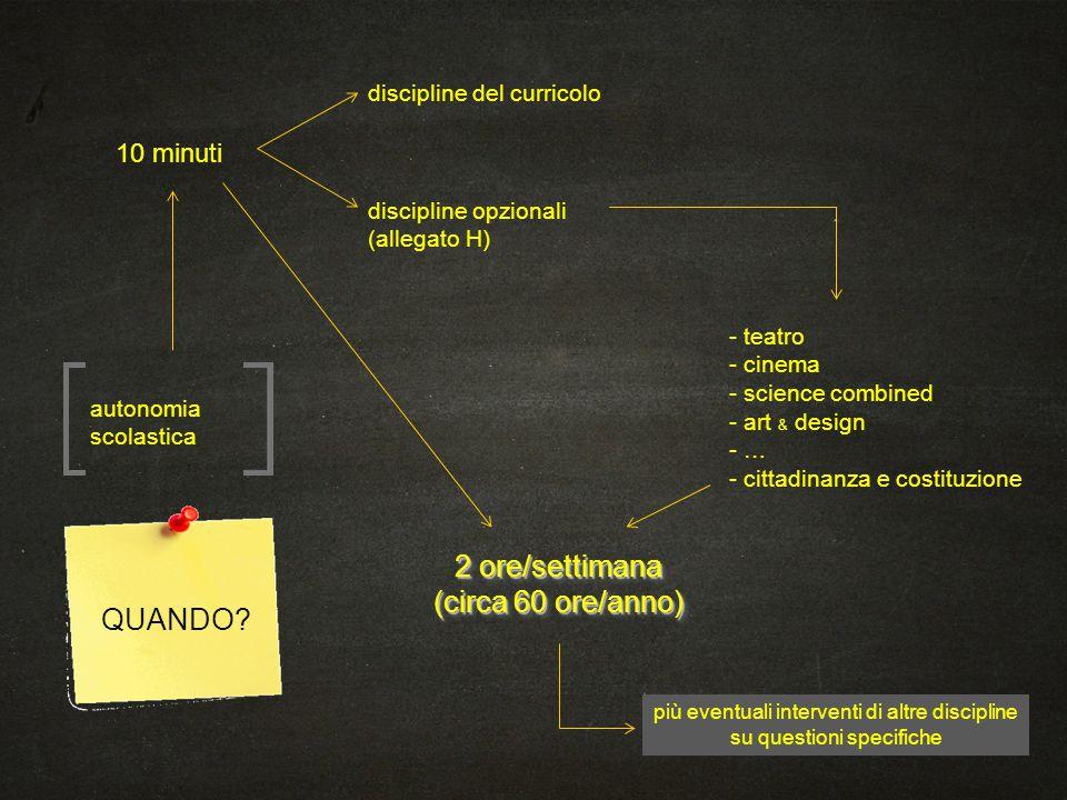 QUANDO? autonomia scolastica 10 minuti discipline opzionali (allegato H) discipline del curricolo - teatro - cinema - science combined - art & design