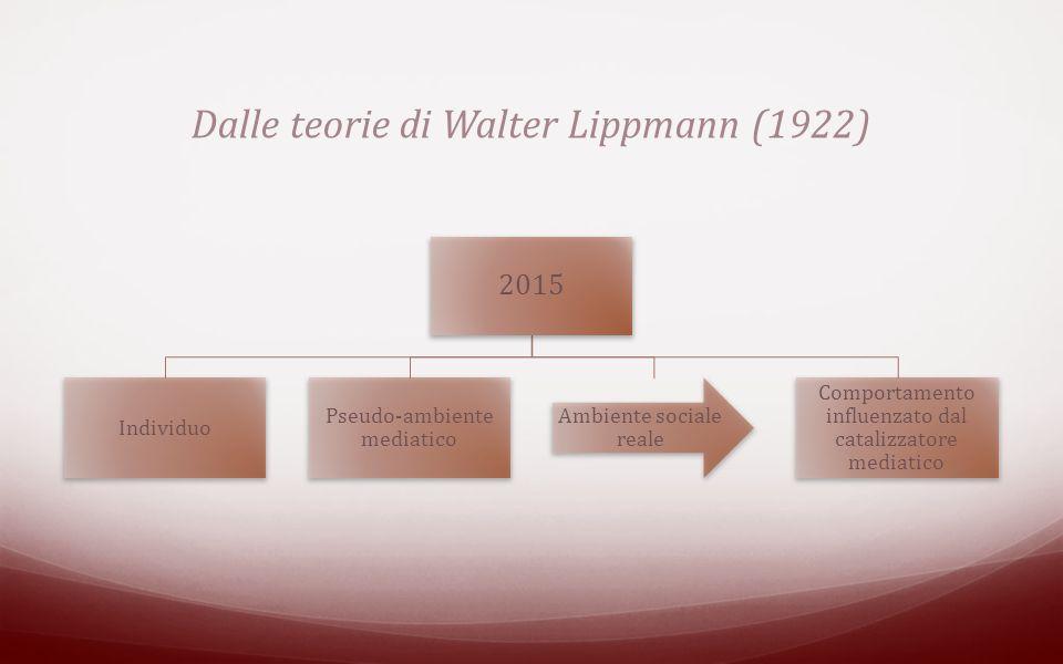 Dalle teorie di Walter Lippmann (1922) 2015 Individuo Pseudo-ambiente mediatico Ambiente sociale reale Comportamento influenzato dal catalizzatore mediatico