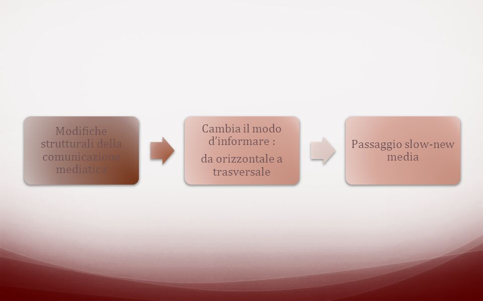 Modifiche strutturali della comunicazione mediatica Cambia il modo d'informare : da orizzontale a trasversale Passaggio slow-new media