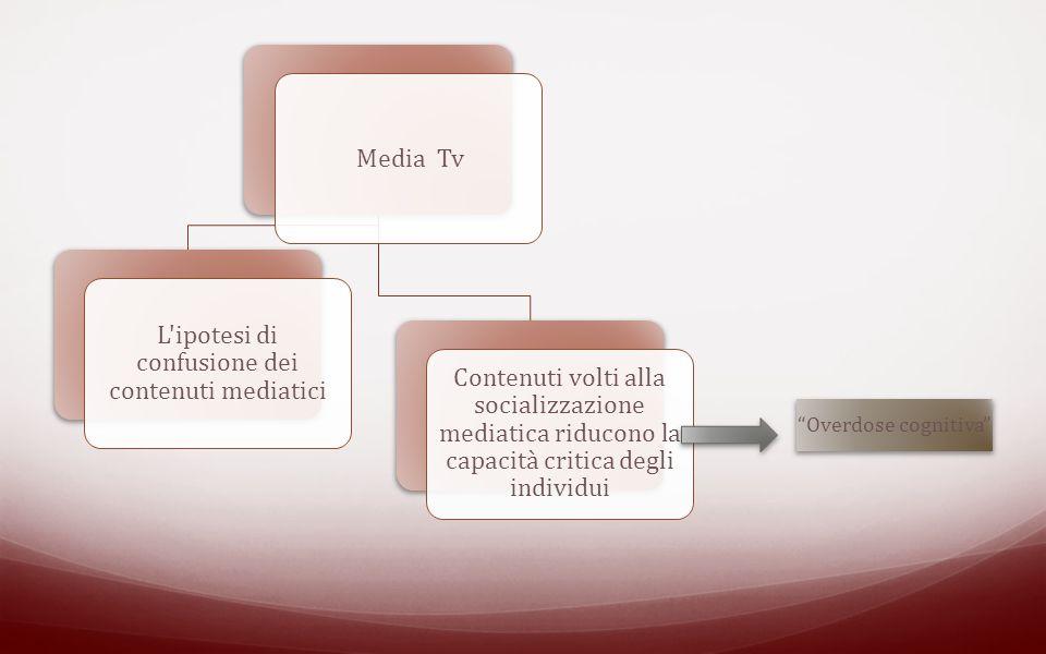 Media Tv L ipotesi di confusione dei contenuti mediatici Contenuti volti alla socializzazione mediatica riducono la capacità critica degli individui Overdose cognitiva