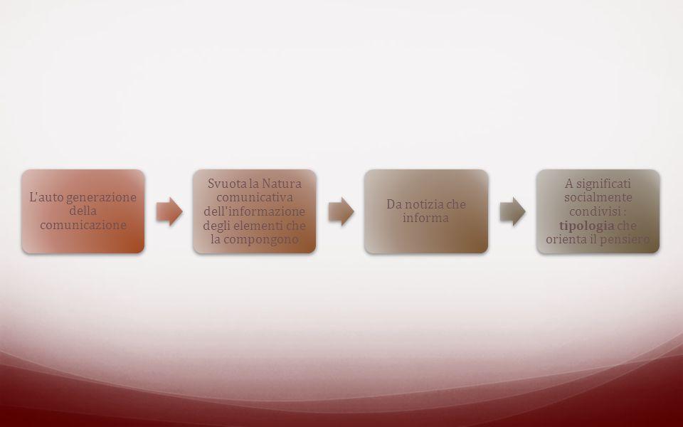 L'auto generazione della comunicazione Svuota la Natura comunicativa dell'informazione degli elementi che la compongono Da notizia che informa A signi