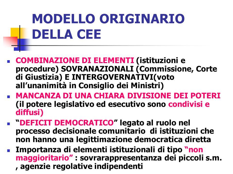 MODELLO ORIGINARIO DELLA CEE COMBINAZIONE DI ELEMENTI (istituzioni e procedure) SOVRANAZIONALI (Commissione, Corte di Giustizia) E INTERGOVERNATIVI(vo