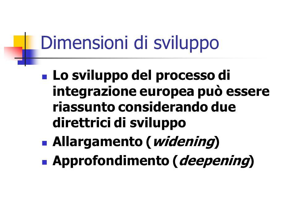 Dimensioni di sviluppo Lo sviluppo del processo di integrazione europea può essere riassunto considerando due direttrici di sviluppo Allargamento (wid