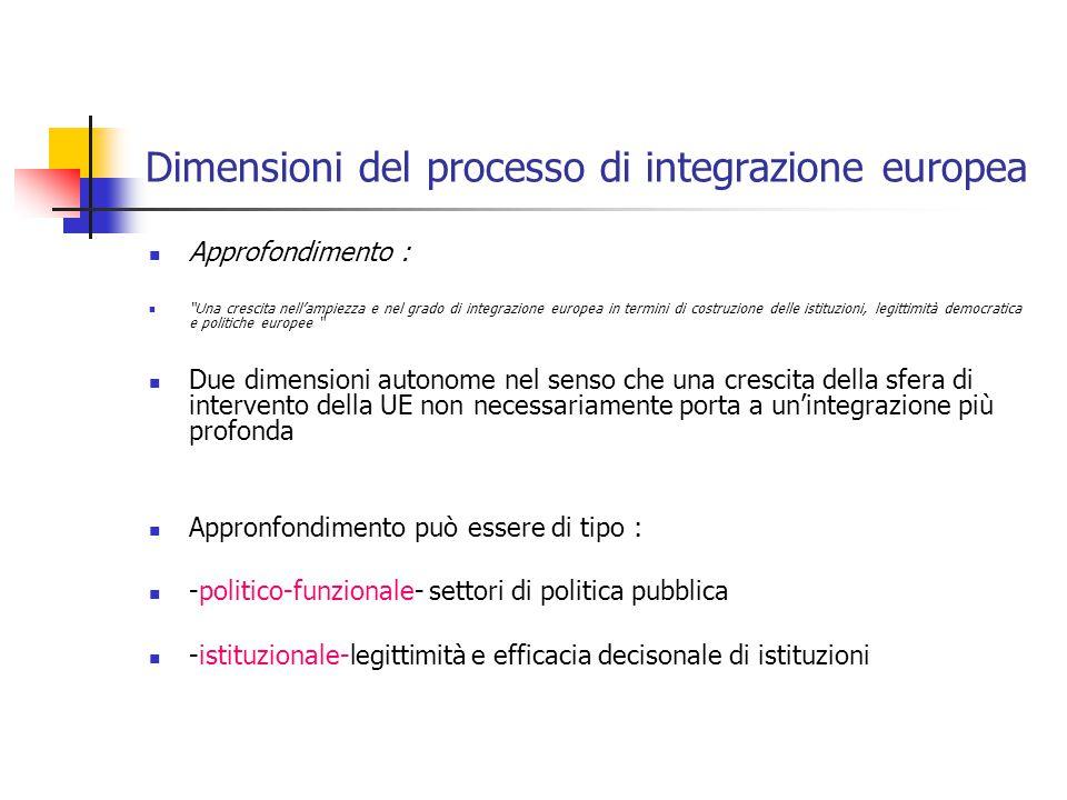 """Dimensioni del processo di integrazione europea Approfondimento : """"Una crescita nell'ampiezza e nel grado di integrazione europea in termini di costru"""