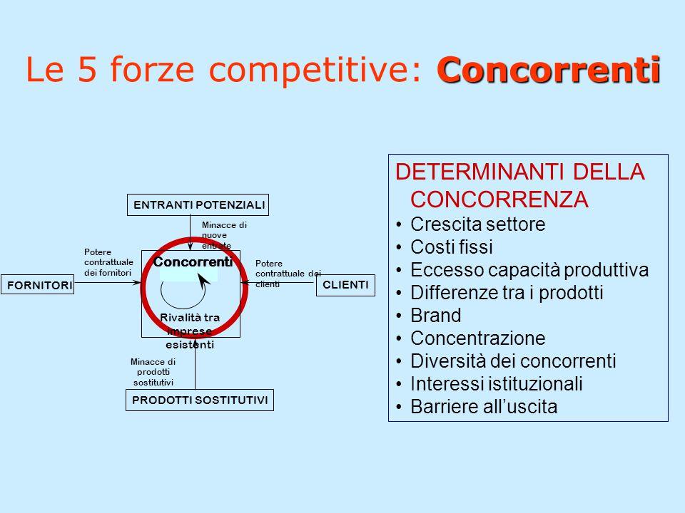 Concorrenti Le 5 forze competitive: Concorrenti Concorrenti Rivalità tra imprese esistenti FORNITORI Potere contrattuale dei fornitori PRODOTTI SOSTIT