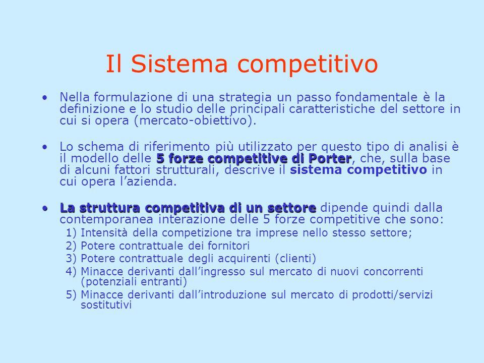 Il Sistema competitivo Nella formulazione di una strategia un passo fondamentale è la definizione e lo studio delle principali caratteristiche del set