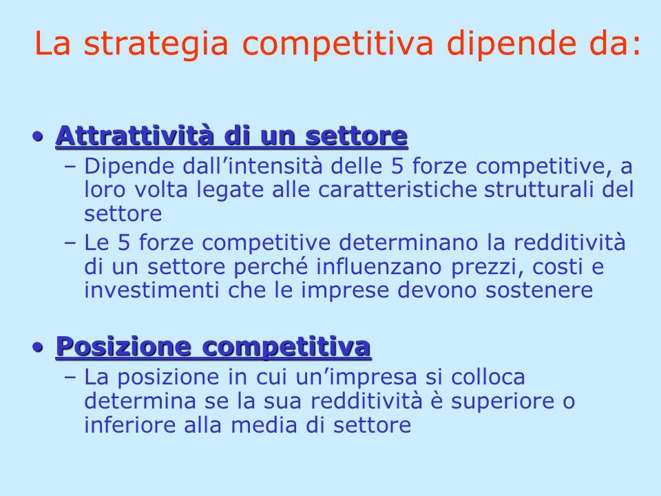 La strategia competitiva dipende da: Attrattività di un settoreAttrattività di un settore –Dipende dall'intensità delle 5 forze competitive, a loro vo