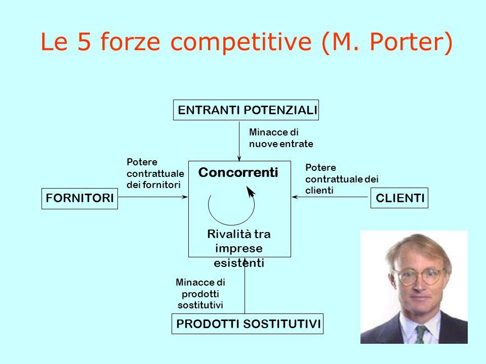 Le 5 forze competitive (M. Porter) Concorrenti Rivalità tra imprese esistenti FORNITORI Potere contrattuale dei fornitori PRODOTTI SOSTITUTIVI Minacce