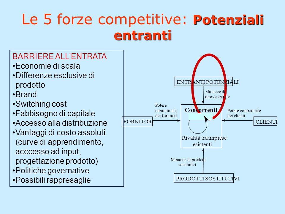 Potenziali entranti Le 5 forze competitive: Potenziali entranti BARRIERE ALL'ENTRATA Economie di scala Differenze esclusive di prodotto Brand Switchin
