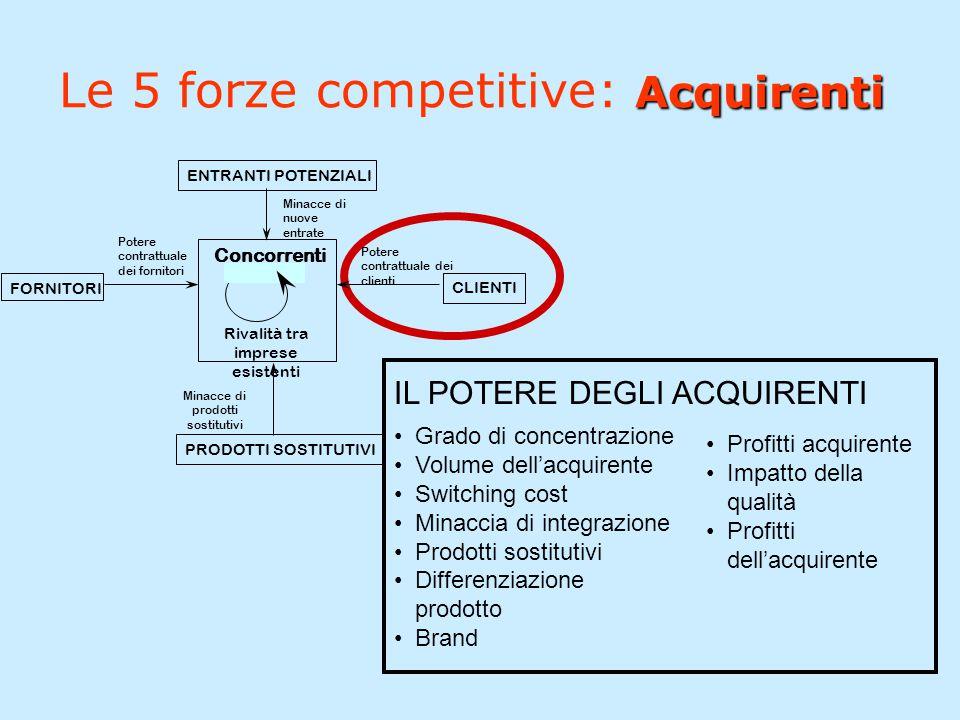 Acquirenti Le 5 forze competitive: Acquirenti Concorrenti Rivalità tra imprese esistenti FORNITORI Potere contrattuale dei fornitori PRODOTTI SOSTITUT