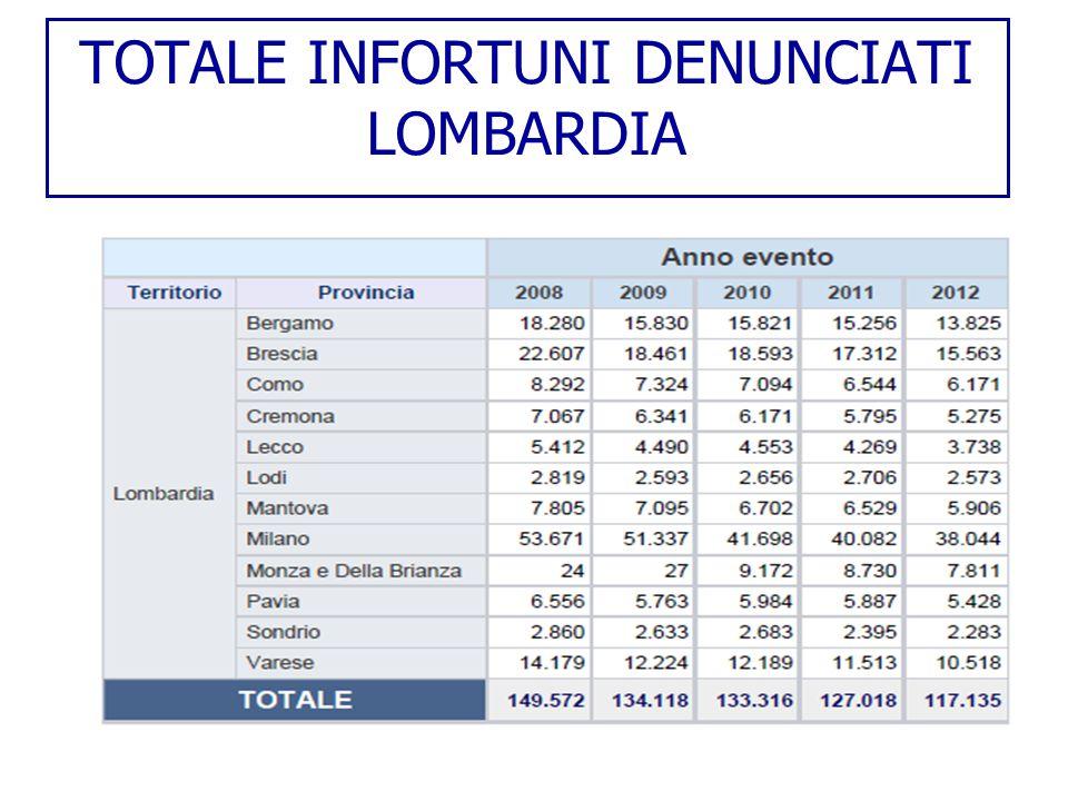 INFORTUNI IN ITINERE LOMBARDIA 3