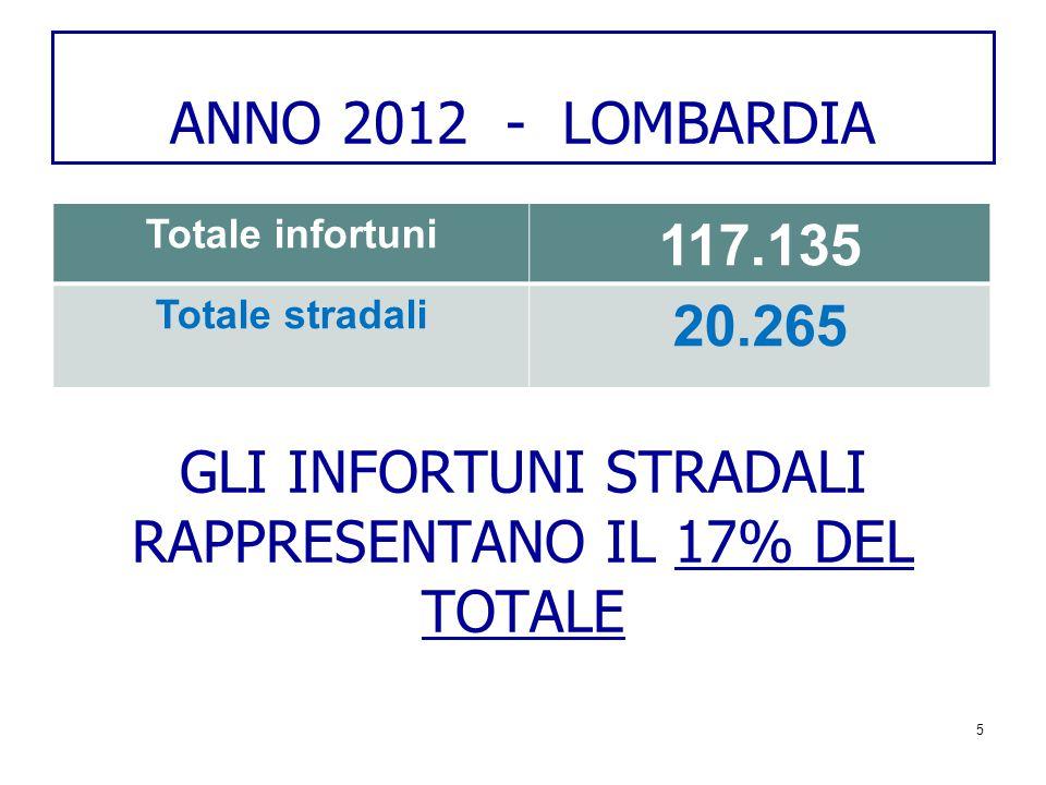 ANNO 2012 - LOMBARDIA GLI INFORTUNI STRADALI RAPPRESENTANO IL 17% DEL TOTALE 5 Totale infortuni 117.135 Totale stradali 20.265