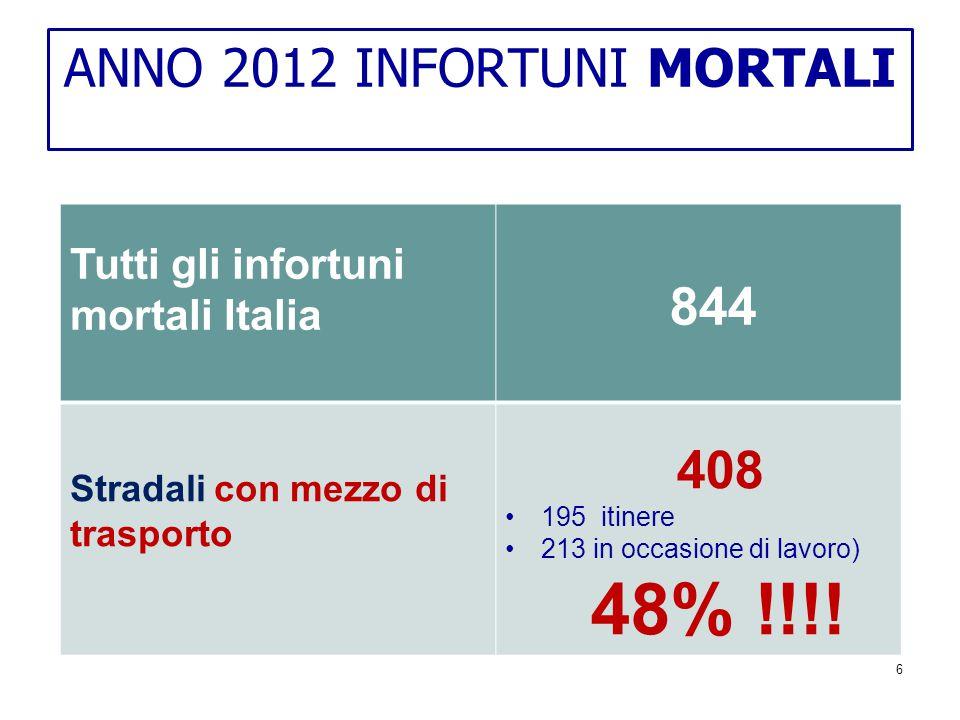 ANNO 2012 INFORTUNI MORTALI 6 Tutti gli infortuni mortali Italia 844 Stradali con mezzo di trasporto 408 195 itinere 213 in occasione di lavoro) 48% !!!!