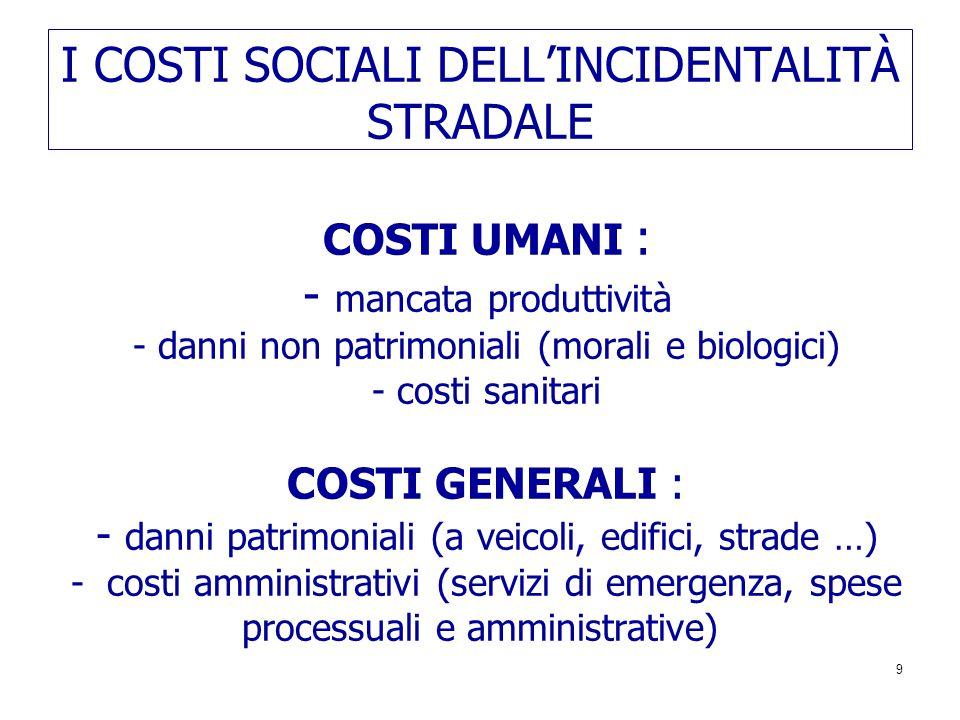 I COSTI SOCIALI DELL'INCIDENTALITÀ STRADALE COSTI UMANI : - mancata produttività - danni non patrimoniali (morali e biologici) - costi sanitari COSTI GENERALI : - danni patrimoniali (a veicoli, edifici, strade …) - costi amministrativi (servizi di emergenza, spese processuali e amministrative) 9