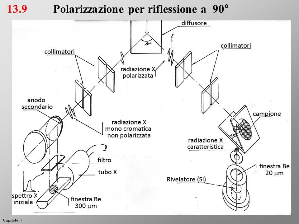 13.9Polarizzazione per riflessione a 90° Capitolo 7