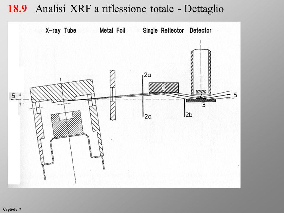 18.9Analisi XRF a riflessione totale - Dettaglio Capitolo 7